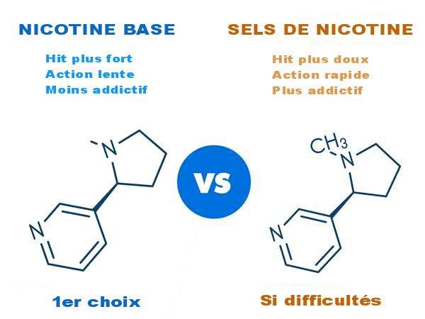 Nicotine classique vs sel de nicotine